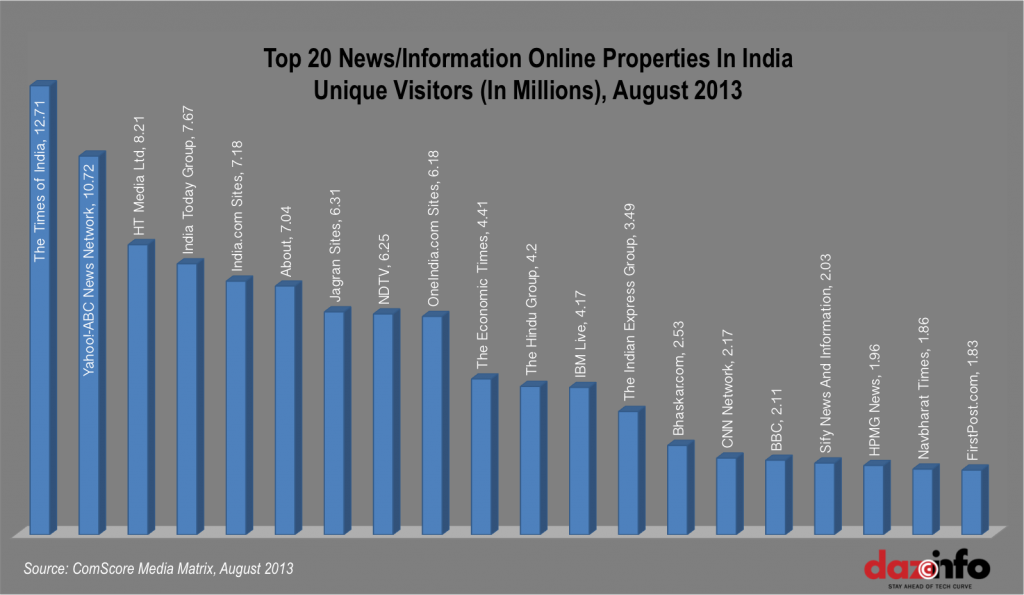 Top Online Indian News Sites August 2013