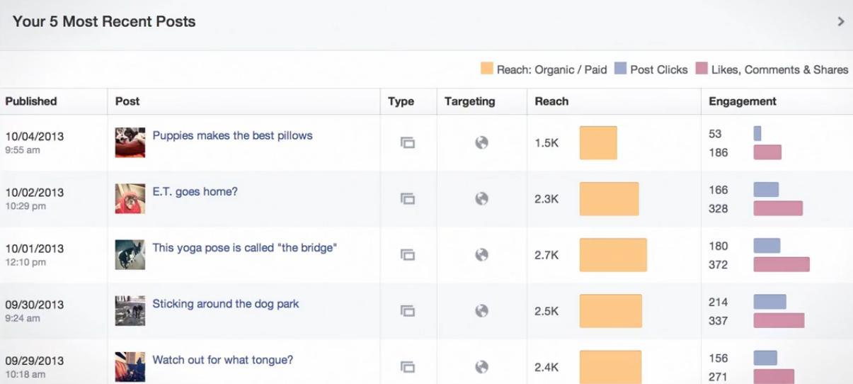 analysis of posts