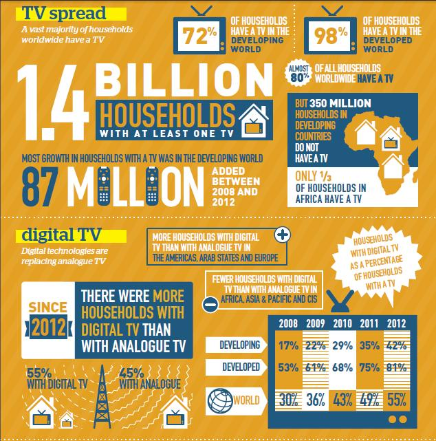 Digital TV Broadcasting Trends 2013
