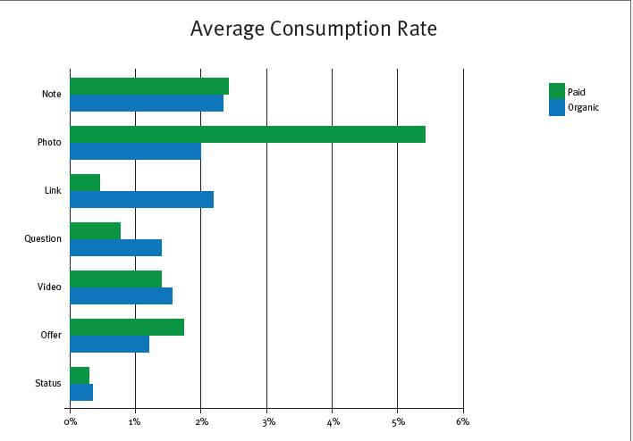 average consumption rate post analysis
