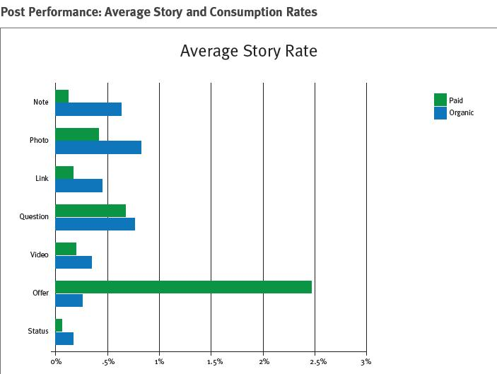 average story rate post analysis