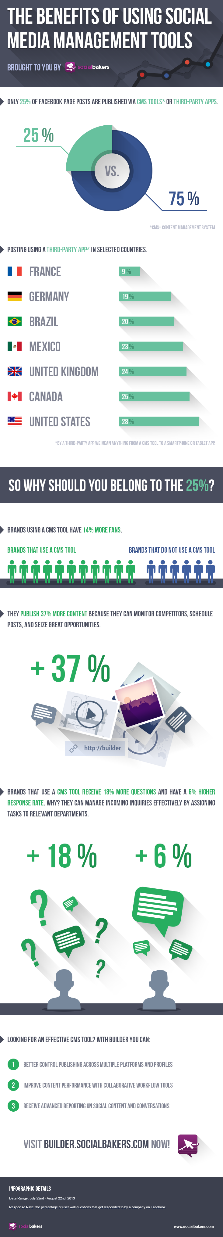 Brands, Engagement, Fans and Reach on Social Networks