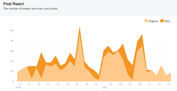 facebook post reach graph