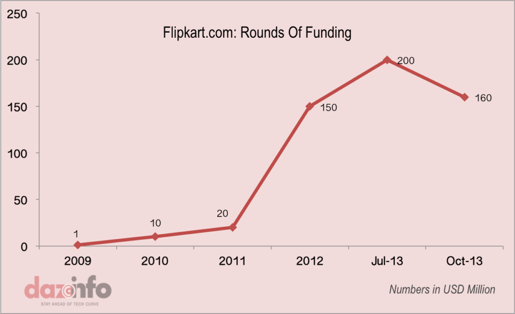 Growth of Flipkart 2009 - 2013