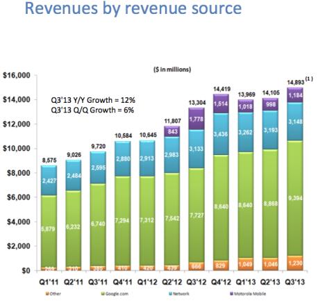 google-revenues-Q3 2013