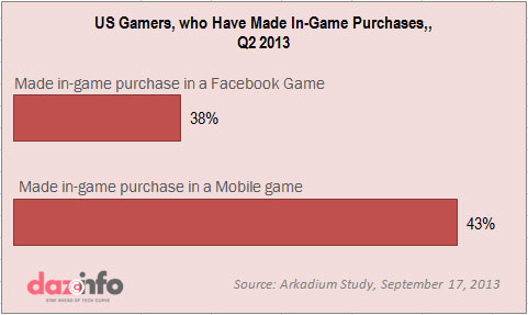 In-Game purchase 2013