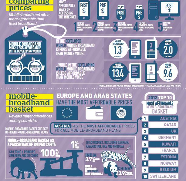 Global Broadband Industry 2013