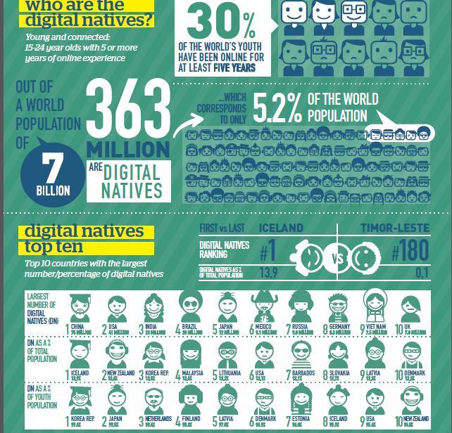 Global Digital Natives 2013