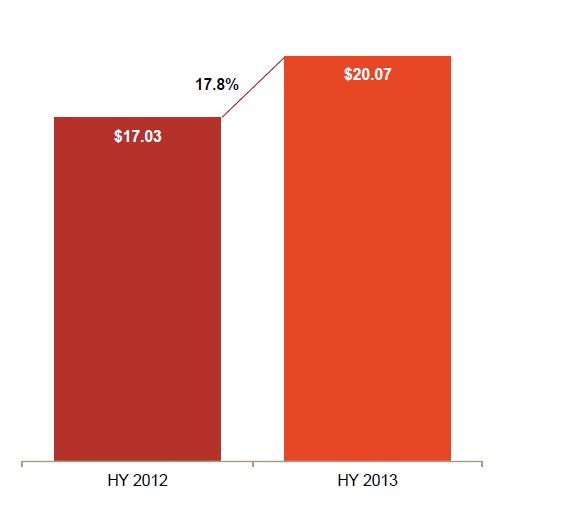 internet advertising revenue trends graph1