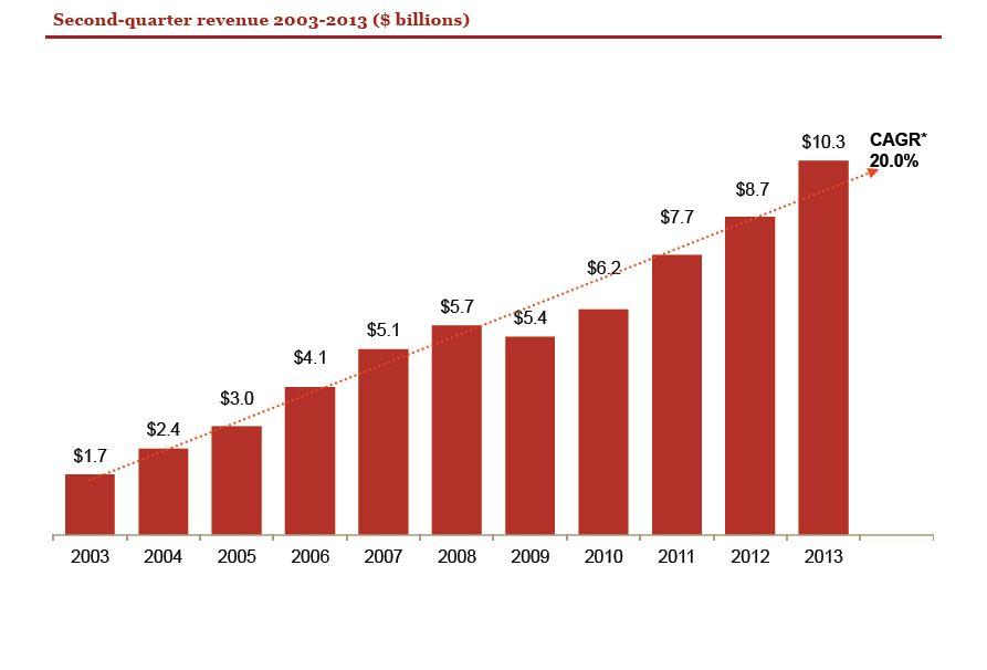 internet advertising revenue:  Q2 trends 2003-13