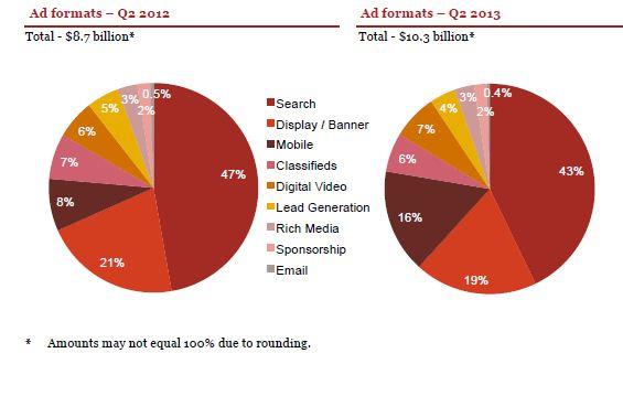 internet advertising : ad format distribution