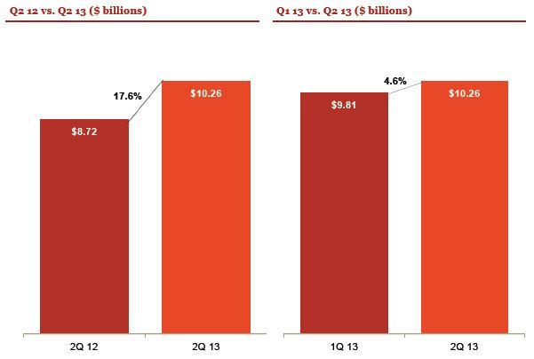 internet advertising revenue:  Q-O-Q comparison