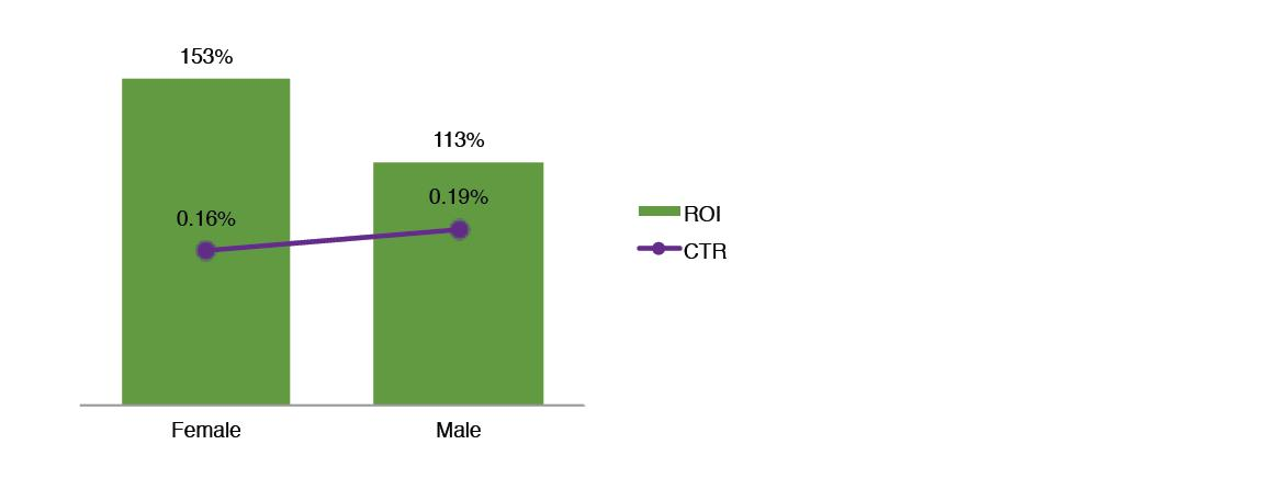 male vs female users CTR ROI graph
