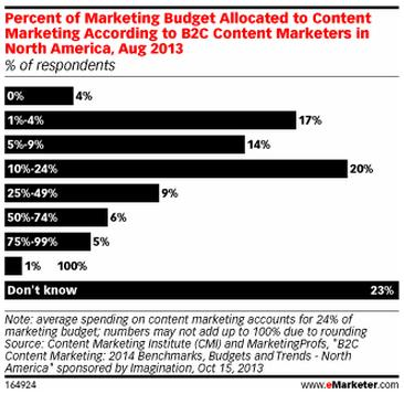 marketing budget alloted for content marketing