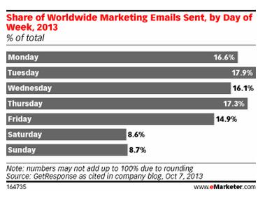 marketing mails sent during days of the week