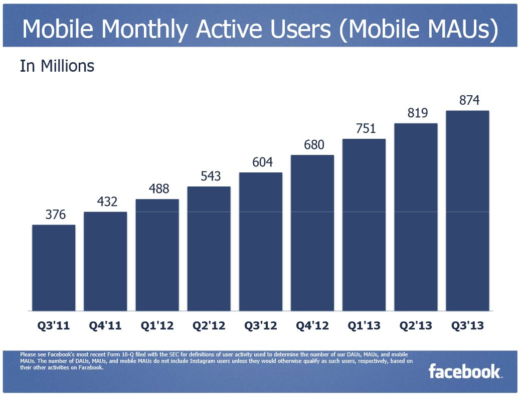 mobile monthly active users Facebook Q3