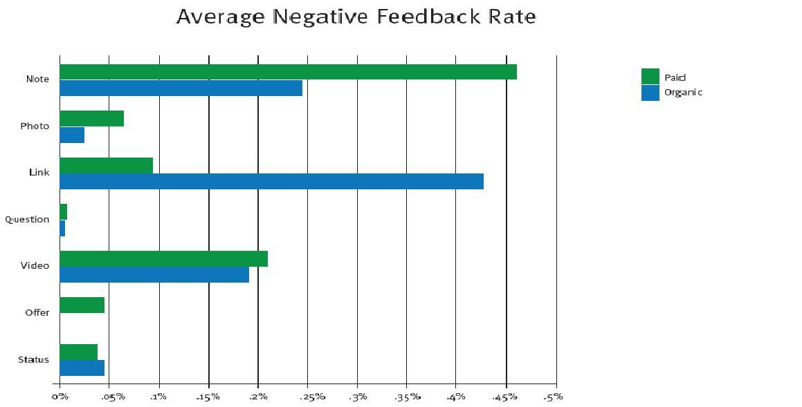 negative feedback post analysis