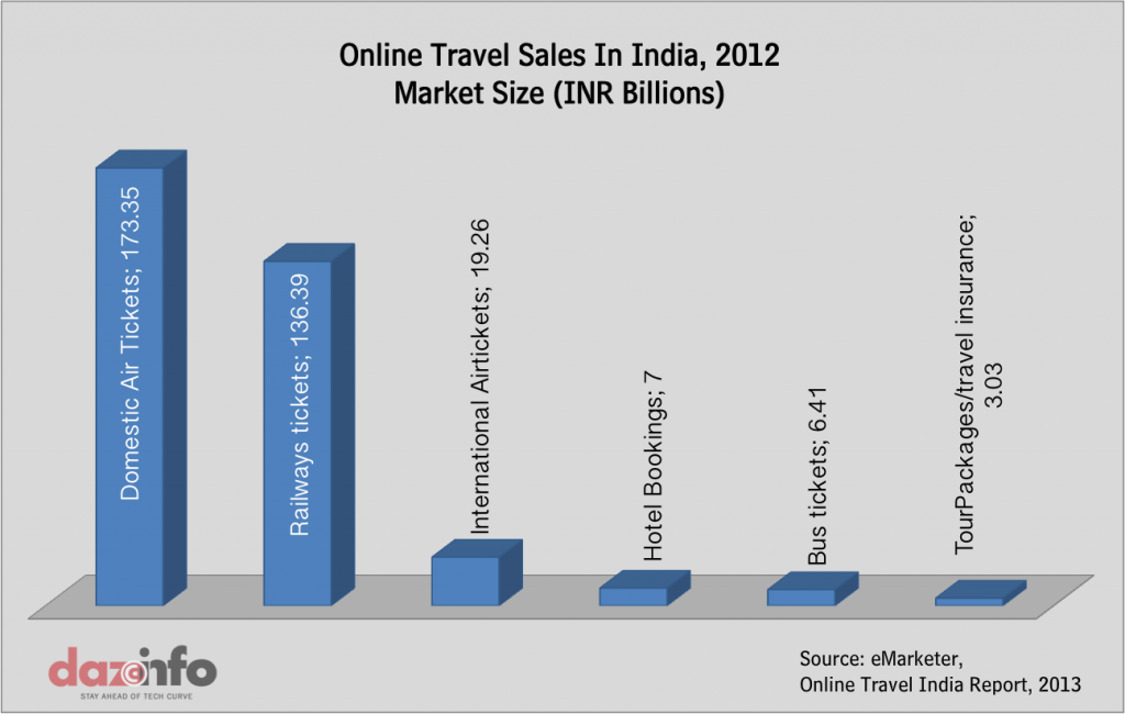 online travel sales india 2013