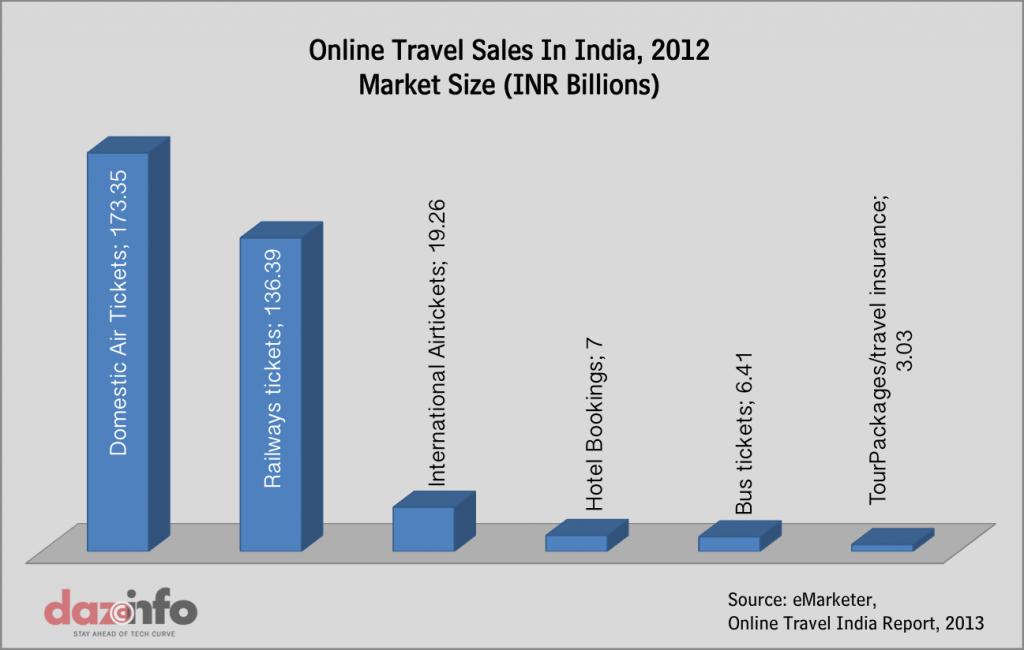 online travel sales india 2013