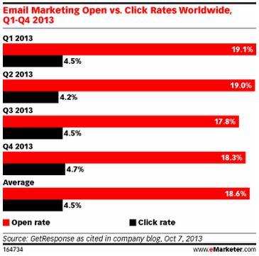 open vs click rates