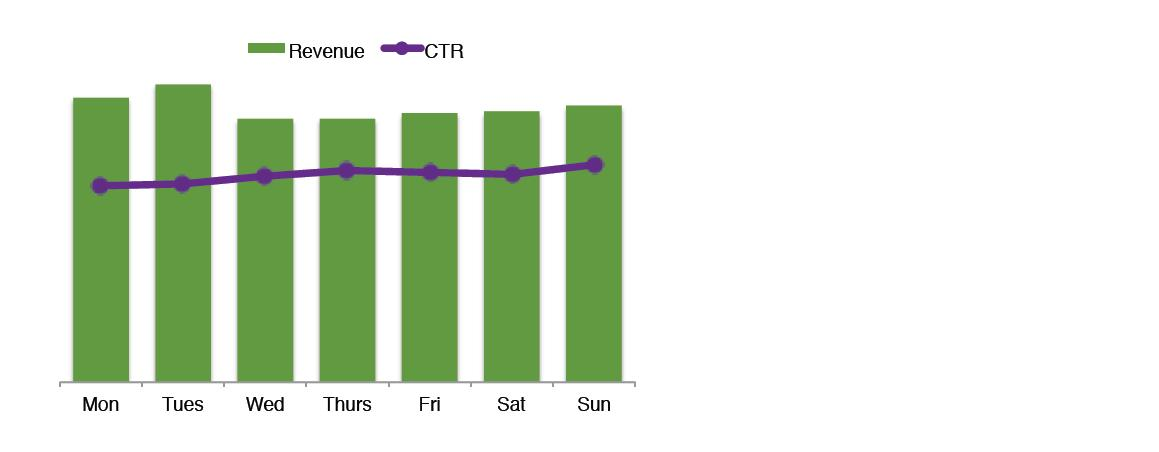 revenue vs CTR days of week