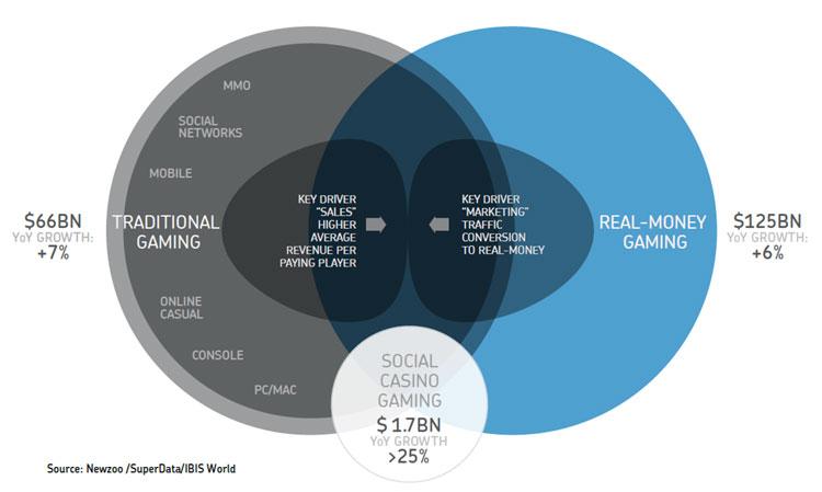Mobile Games Market 2013