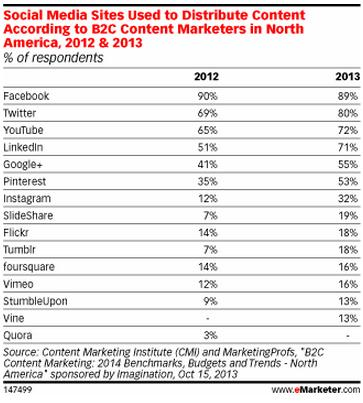 usage of social media sites for content marketin