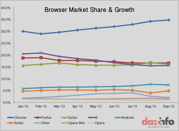 Web Browser Market 2013