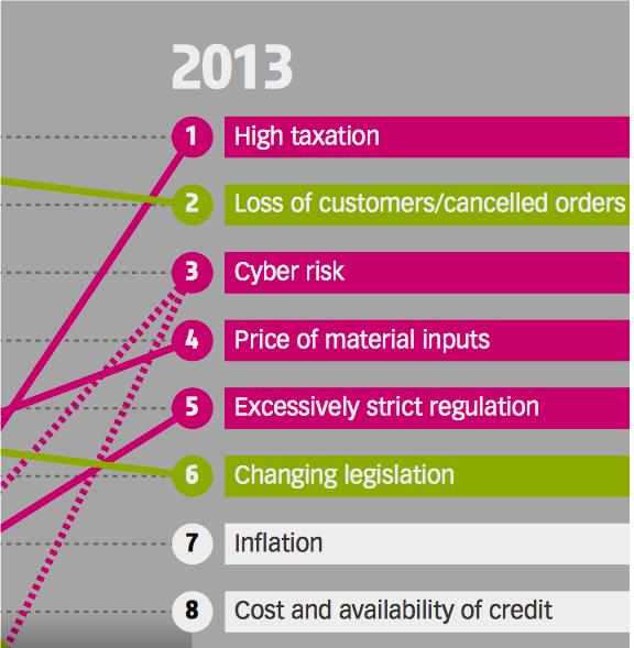 Cloud Computing Risk Report 2013