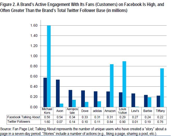 Facebook retailer's brand engagement