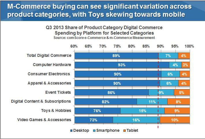 M-commerce trend variation across categories