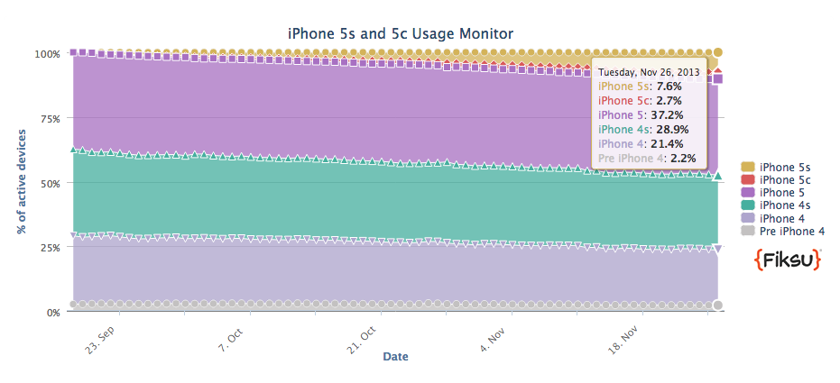 Apple iPhone 5S Market share