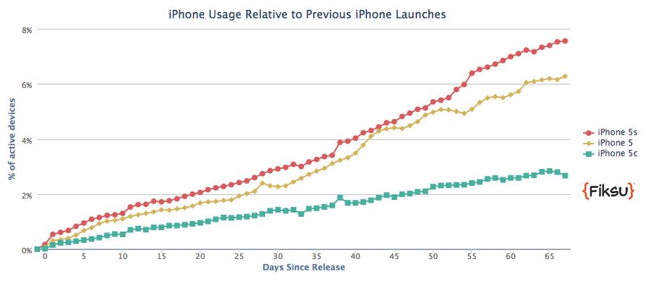 Apple Inc iPhone 5S growth