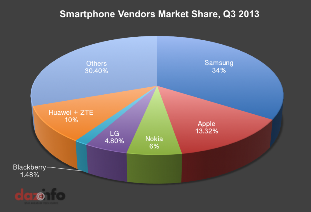 Smartphone-Market-Q3-2013
