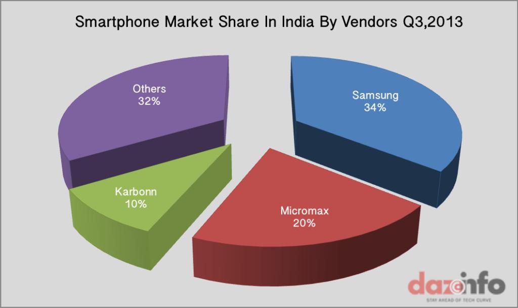 Smartphone Market India Q3 2013