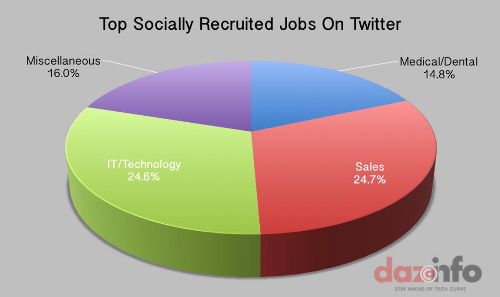 Top-Socially-Recruited-Jobs