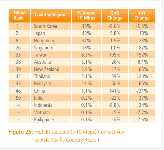 Top-broadband-speed-countries-asia-Q3-2013