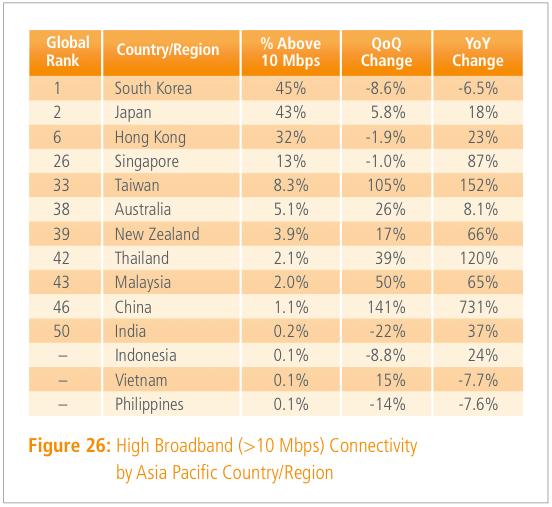 Top-broadband-speed-countries-asia-Q3-2013