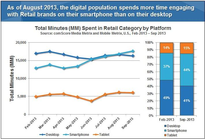 average time spent on smartphone in retail category