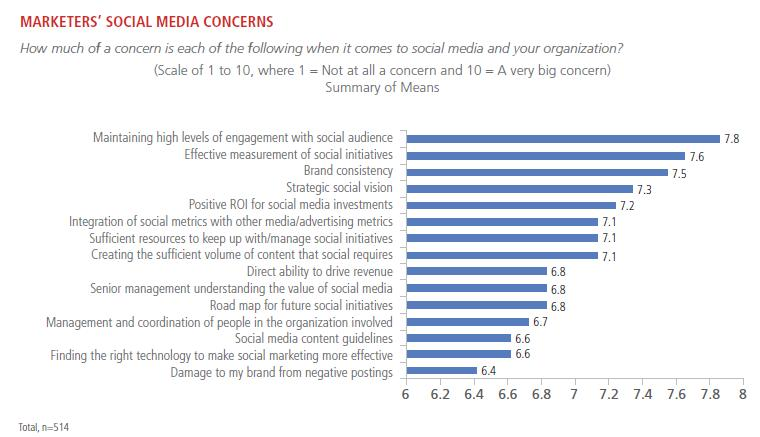 concerns for marketers in 2014