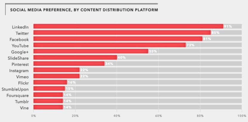 content marketing preference social media sector