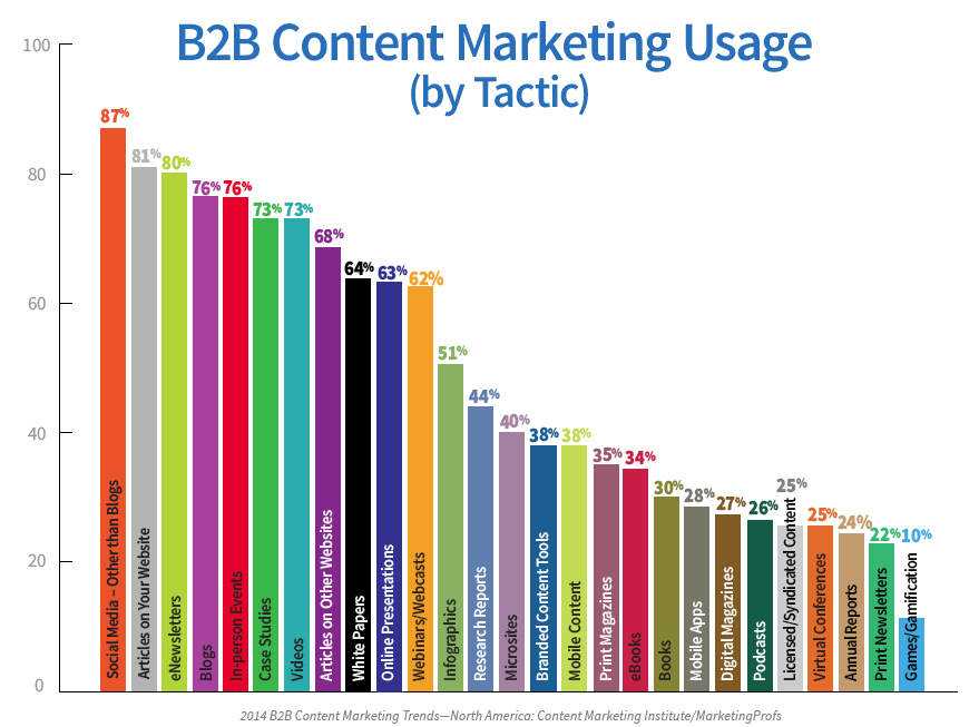 content marketing tactics for B2B marketing