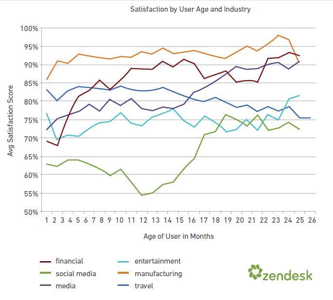 customer tenure - satisfaction rate