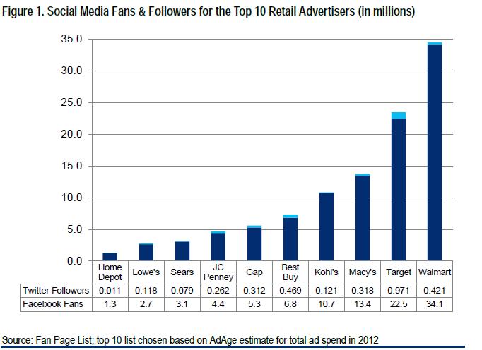 Retail brands on Facebook