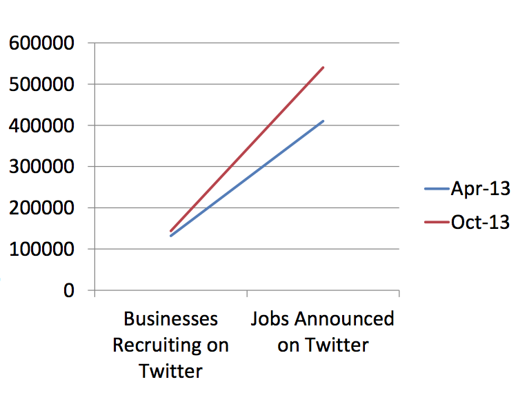 line graph showing increase in talent hiring on twitter in last 6 months