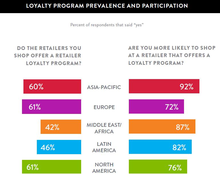 loyalty program prevelance vs particiation