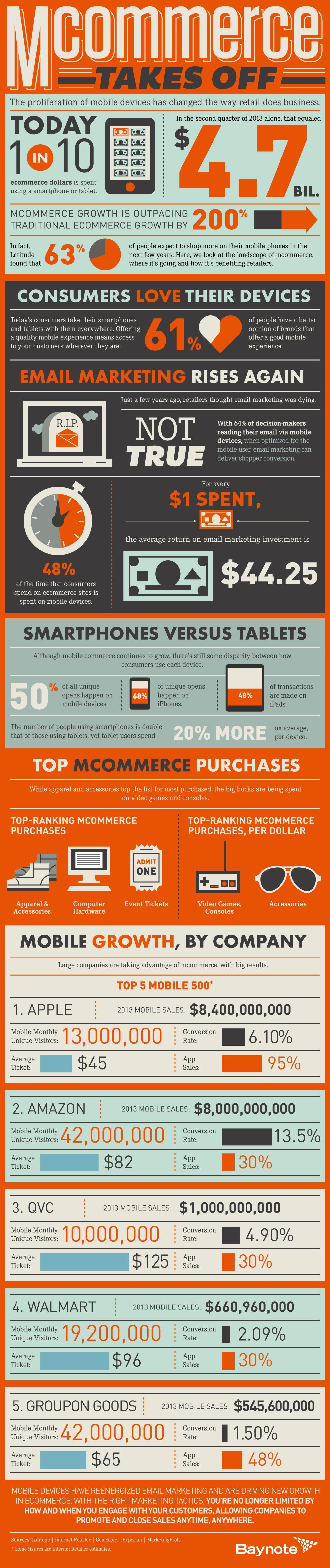 mCommerce_Infographic