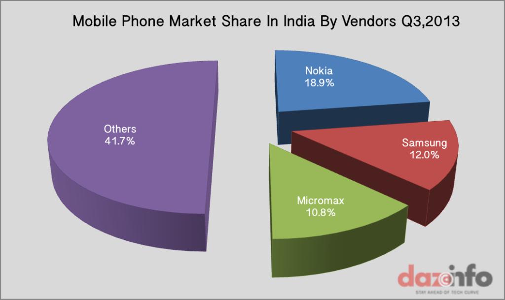 Mobile Handsets Shipments India Q3 2013