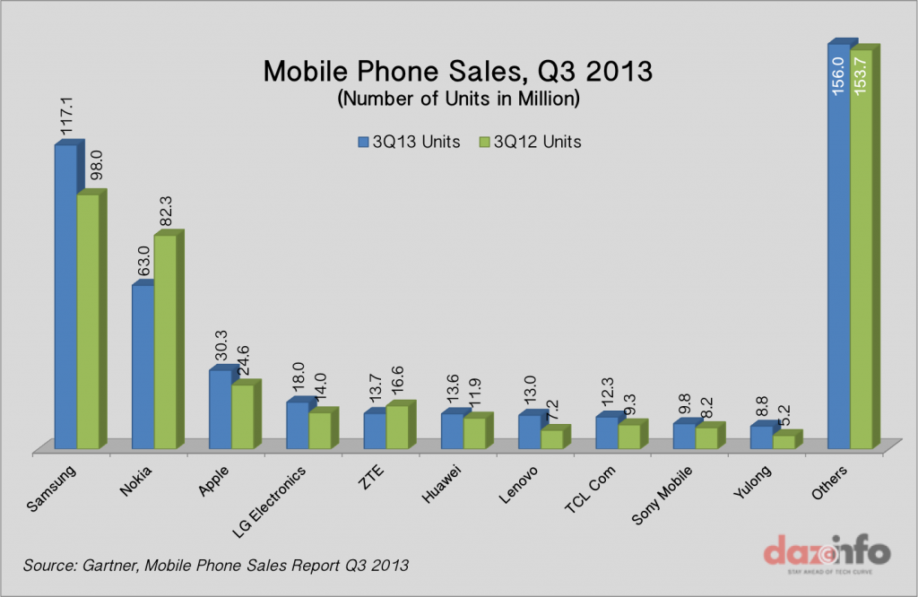Worldwide Mobile Phone Sales Q3 2013