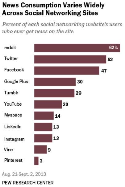 news consumption landscape